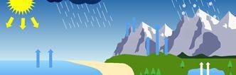 Koloběh vody na zemi