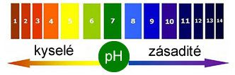 pH vody
