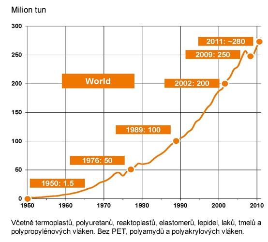Světová roční produkce plastů