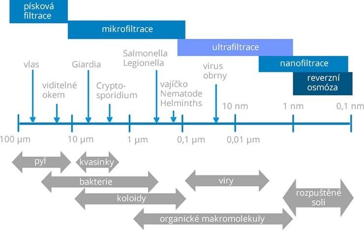 Druhy filtrace se dělí podle jemnosti částic