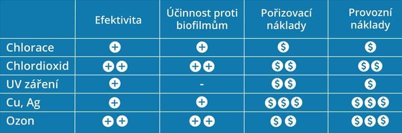 Porovnání dezinfekce