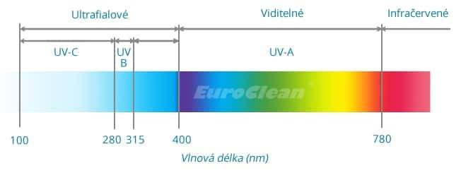 Spektrum záření